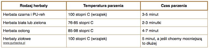 jak dobrze zaparzyć herbatę temperatura parzenia