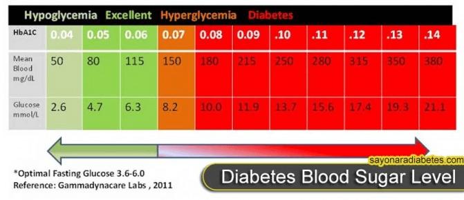 Jak Zrownowazyc Poziom Cukru We Krwi I Przestac Tyc Zdrowa Dieta