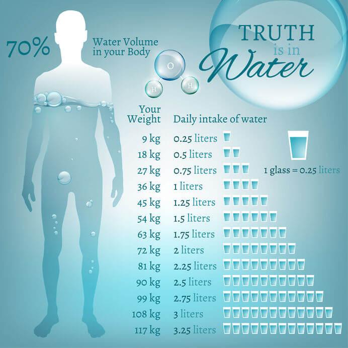 Ile powinno się pić wody aby schudnąć