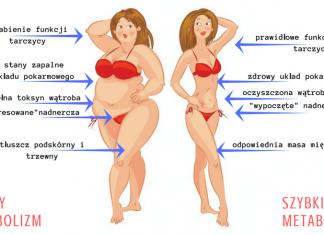 jak przyspieszyć metabolizm